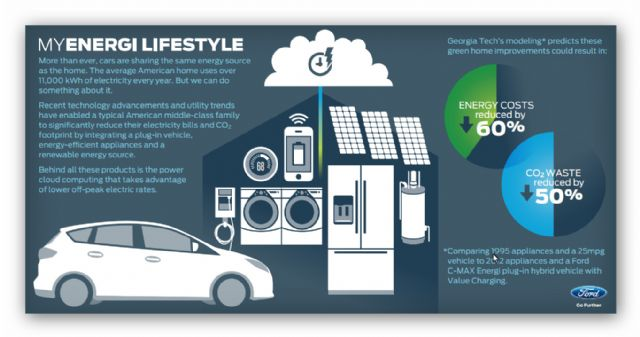 American automaker Ford's MyEnergi Lifestyle program. (photo from Ford)