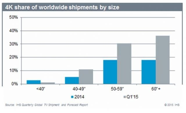 4K TV panel share of worldwide shipments by size (Source: HIS)