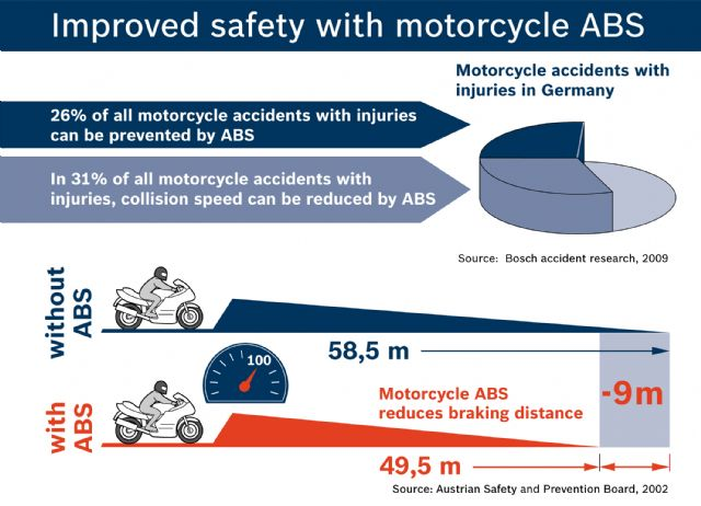 The Bosch motorcycle ABS enables motorcyclists to brake much more safely because it prevents the wheels from locking. As well as preventing falls, this also considerably reduces braking distance. (Photo from Bosch)