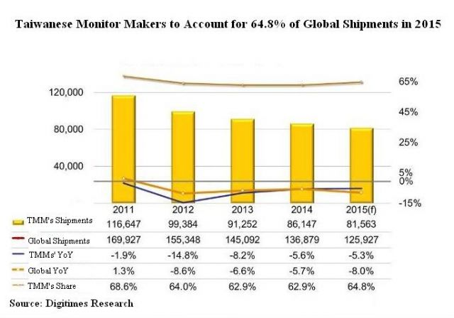 Taiwanese LCD monitor makers to account for 64.8% of global shipments in 2015. (Source: Digitimes Research)