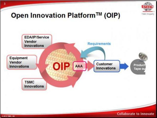 The concept of TSMC's Open Innovation Platform. (photo from Internet)
