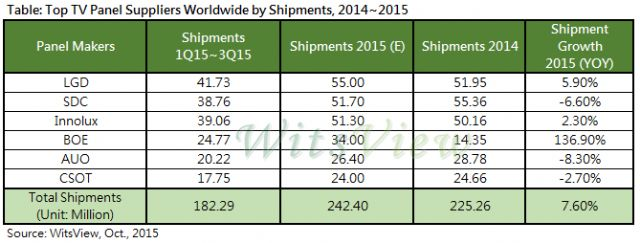 Top TV-panel suppliers worldwide by shipment 2014-2015.(Source: WitsView, October 2015.)