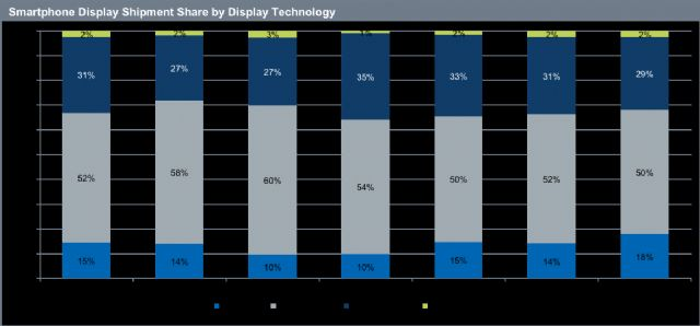 Smartphone Shipment Share by Display Technology (Source: IHS, December, 2015)