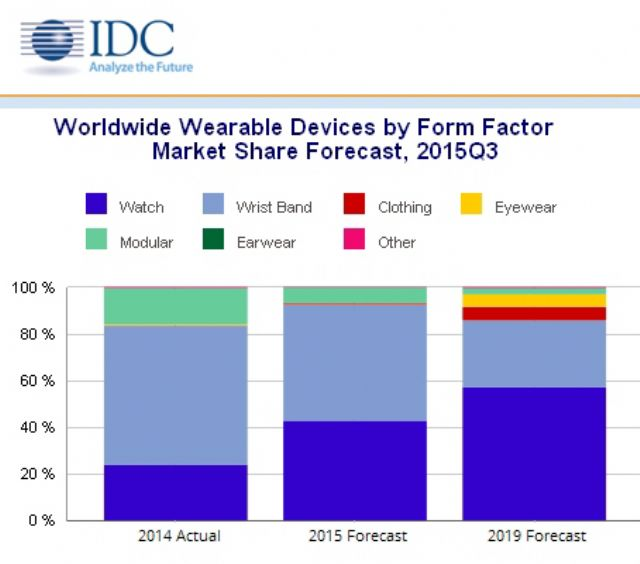 Worldwide Wearable Devices by Form Factor Market Share Forecast for Q3, 2015.(Source: IDC Worldwide Quarterly Wearable Device Tracker, December 17, 2015)
