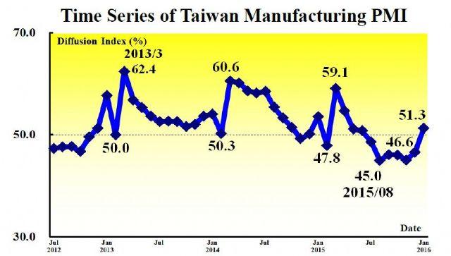 Taiwan's Manufacturing PMI (July 2012-Jan. 2016) (Source: CIER)