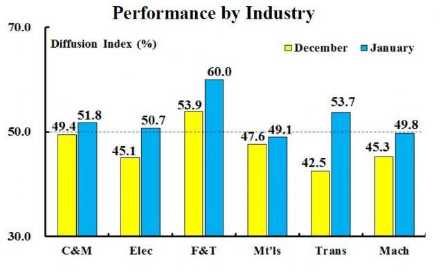 Performance by Industry (Dec. 2015 v.s. Jan. 2016) (Source: CIER)