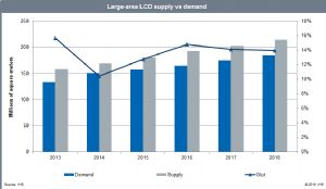 Large-area LCD Supply vs Demand 2013-2018. (Source: IHS)