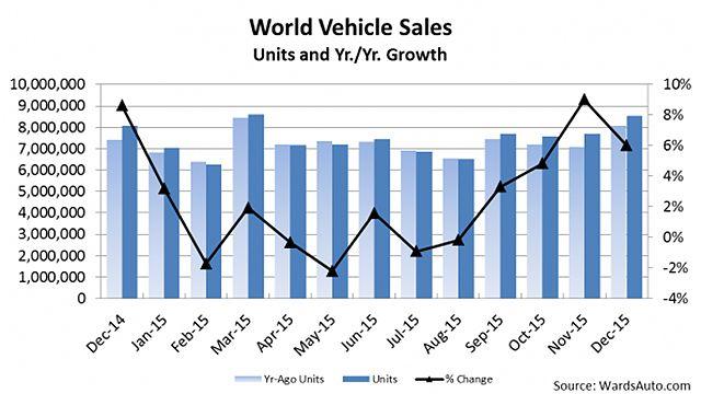 Regional Auto Sales in 2015 (Source: WardsAuto, U-Car)