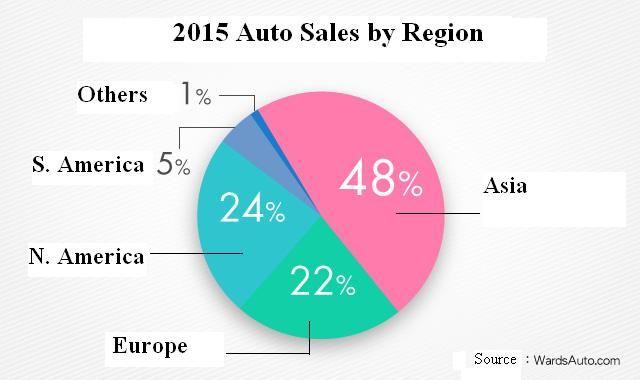 World Vehicle Sales (2015) (Source: WardsAuto, U-Car)