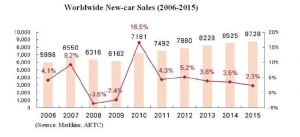 Worldwide New-car Sales (2006-2015) (Source: Markline, ARTC)