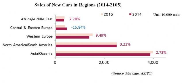 Sales of New Cars by Region (2014-2105) (Source: Markline, ARTC)