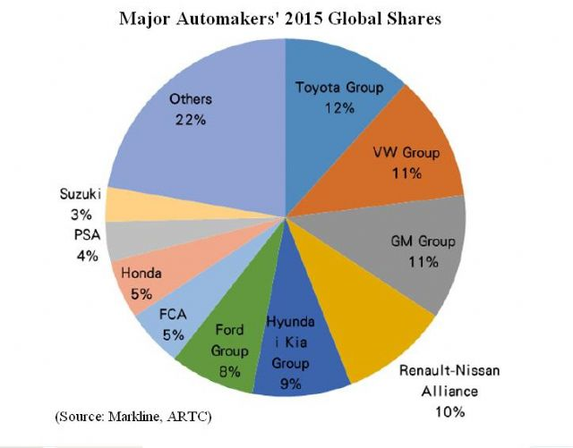 Major Automakers` 2015 Global Shares (Source: Markline, ARTC)