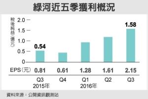 绿何近五季获利概况 图/经济日报提供