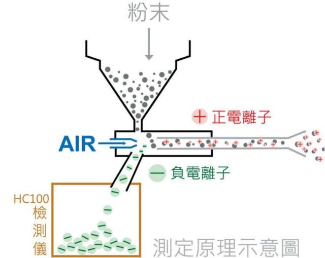 庫倫器帶電測試儀測定原理示意圖。 富源/提供