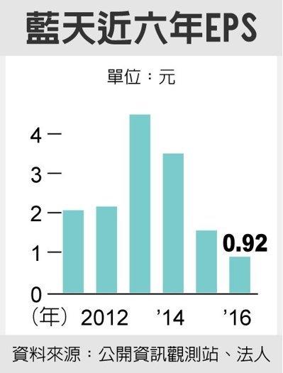 藍天近六年EPS 圖/經濟日報提供