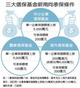 Cens.com News Picture 新南向500億金援 來了