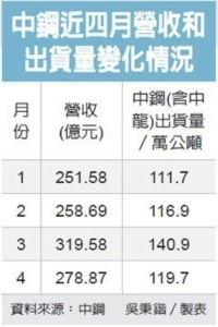 Cens.com News Picture 中鋼4月營收增…出貨減