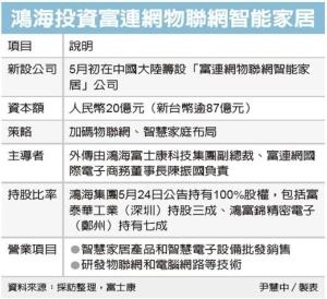 Cens.com News Picture 鴻海 併物聯網陸企