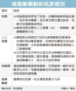 Cens.com News Picture 鴻海拚創新 三路進擊