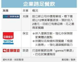 Cens.com News Picture 產業大咖跨界 當食尚新貴