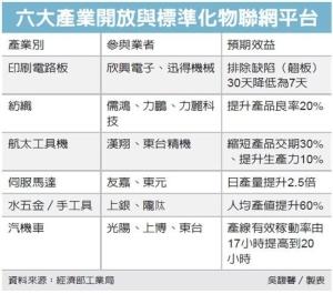 Cens.com News Picture 經部推智慧製造 六產業練兵