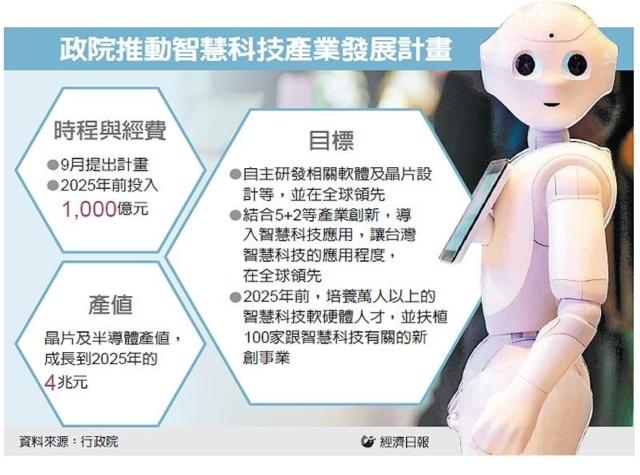 政院推動智慧科技產業發展計畫 圖/經濟日報提供