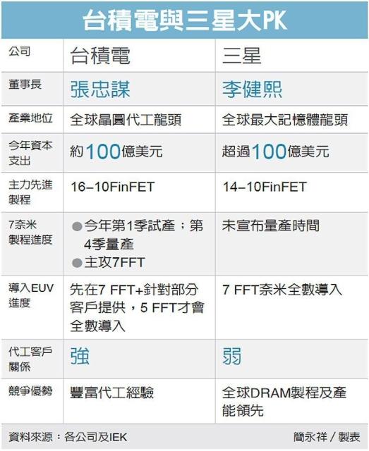 台積電與三星大PK 圖/經濟日報提供