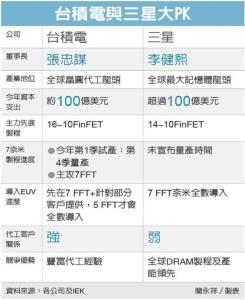 Cens.com News Picture 三星逆襲 傳瓜分台積iPhone單