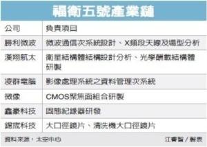 Cens.com News Picture 台製衛星赴美/六廠參與 產業鏈成形