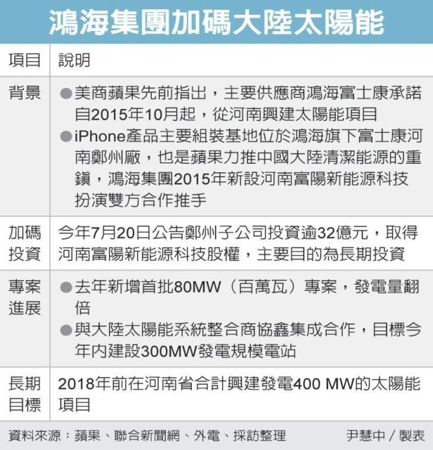 鴻海集團加碼大陸太陽能 圖/經濟日報提供