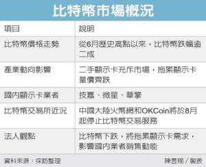 Cens.com News Picture 比特幣跌價拖累 顯示卡廠Q3動能降溫