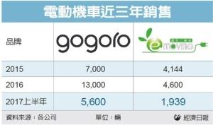 Cens.com News Picture 中華電動機車降價 1.2萬有找