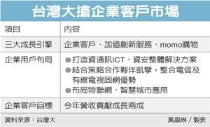 Cens.com News Picture 台灣大攻企業戶 打造三引擎