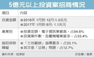 Cens.com News Picture 林全盯投资 上半年冲1.1兆