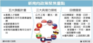 Cens.com News Picture 新南向抢工程 锁定菲越缅