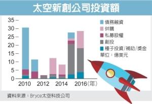 Cens.com News Picture 航太新創火熱 資金湧入