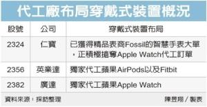 Cens.com News Picture 穿戴裝置夯 仁寶、廣達迎錢潮