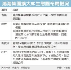 Cens.com News Picture 鴻海攜李澤楷 壯大8K生態圈