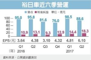 Cens.com News Picture 裕日車大陸豐收 獲利冠同業