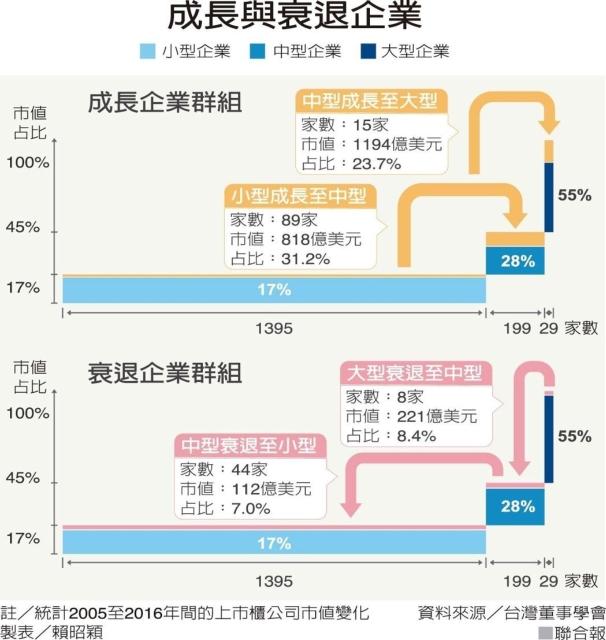 成長與衰退企業 圖/聯合報提供