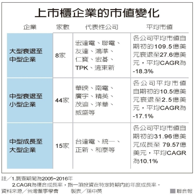 上市櫃企業的市值變化 圖/聯合報提供