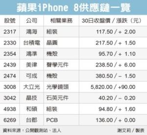 Cens.com News Picture i8將掀換機狂潮 出貨看增9%