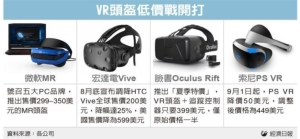 Cens.com News Picture VR低價戰開打 拉動台廠業績