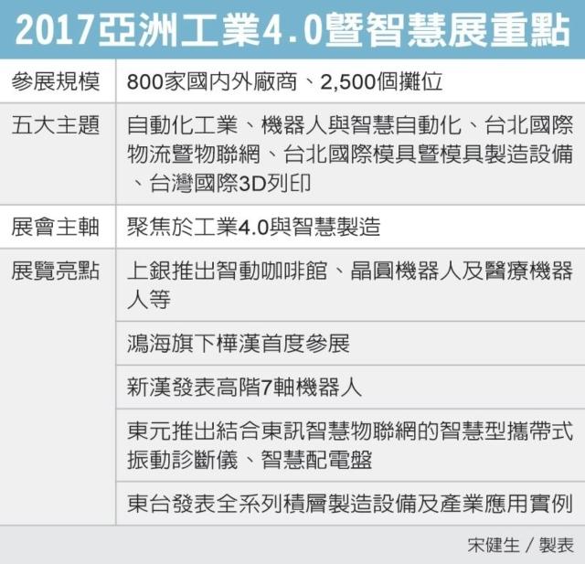 2017亞洲工業4.0暨智慧展重點 圖/經濟日報提供