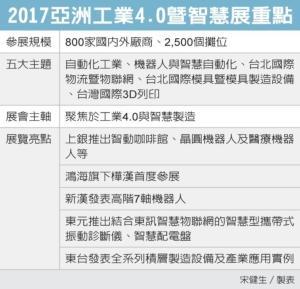 Cens.com News Picture 工業4.0展 智慧機器人大PK