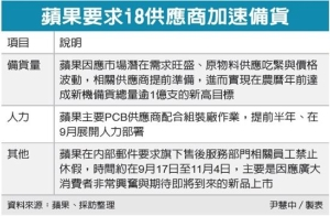 Cens.com News Picture 超級換機潮來了 i8供應鏈備貨1億支