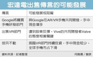 Cens.com News Picture Google想買宏達電 為哪樁?