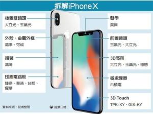 Cens.com News Picture iPhone X登場 點亮四族群