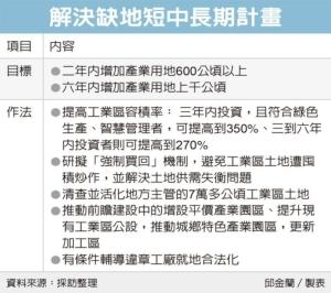 Cens.com News Picture 經部解缺地 二年拚增600公頃