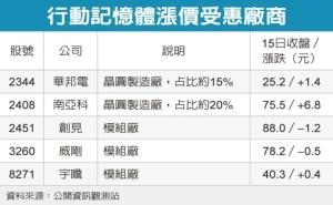 Cens.com News Picture 非蘋陣營反撲 三星DRAM喊漲
